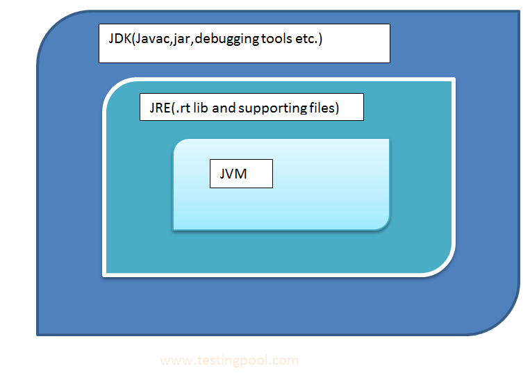 JDk,JRE and JVM