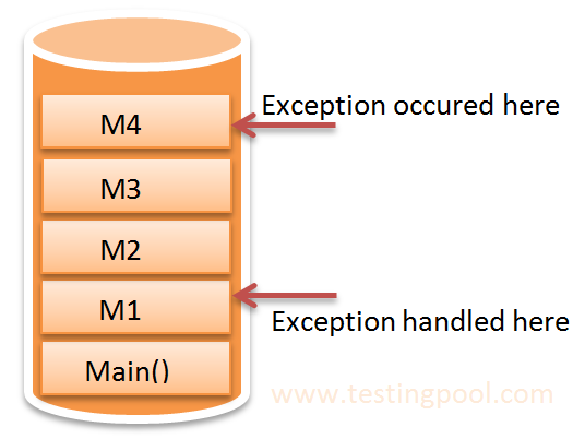 Exception Propagation
