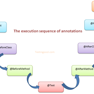 Execution sequence of annotations in TestNG