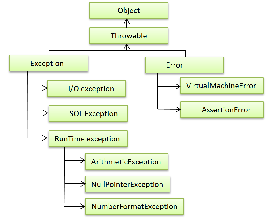 Hierarchy of Exceptions Classes in java