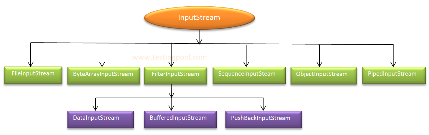 InputStream in java