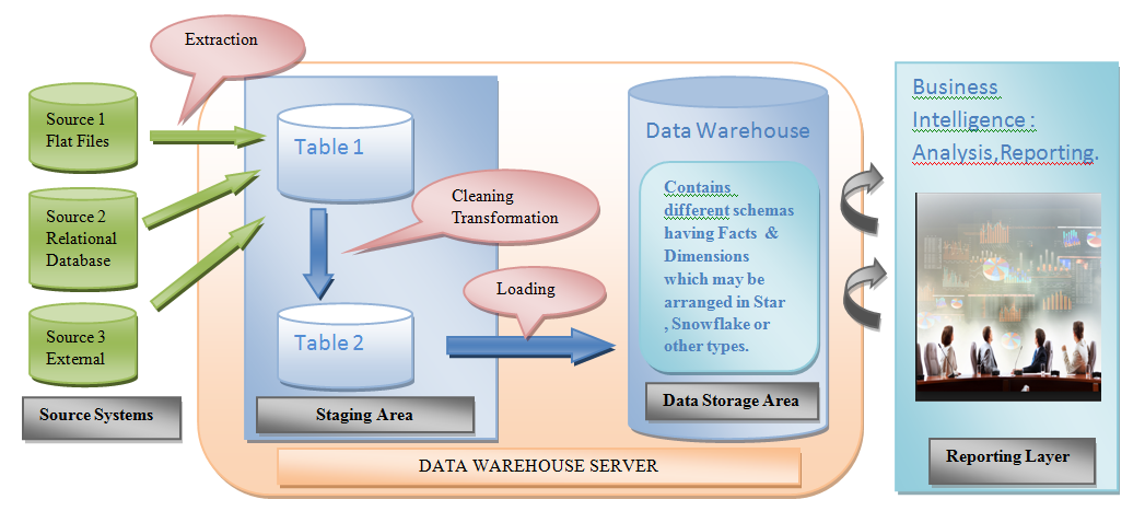 Business Intelligence Process Flow