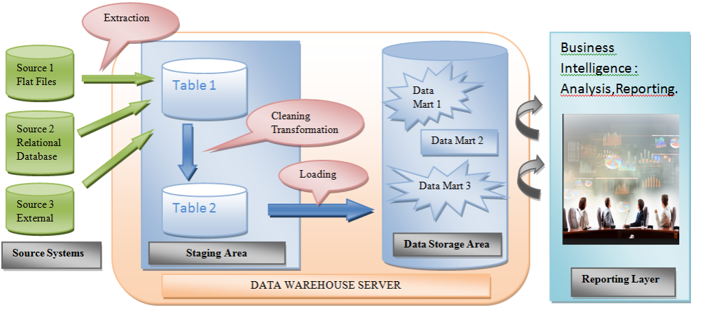 creating a data warehouse Details on options of creating a large data warehouse in azure.